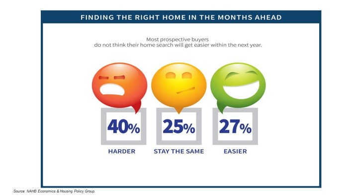 A Majority of Home Buyers Don't Expect Availability to Improve in 2018